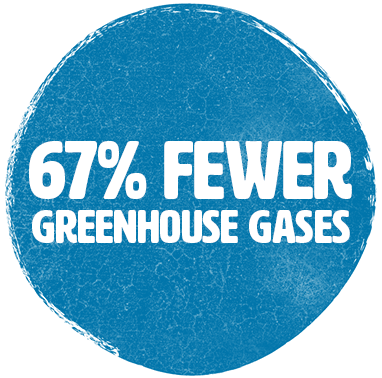 40% Fewer Greenhouse Gasses