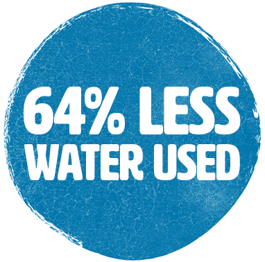 80% Less Water